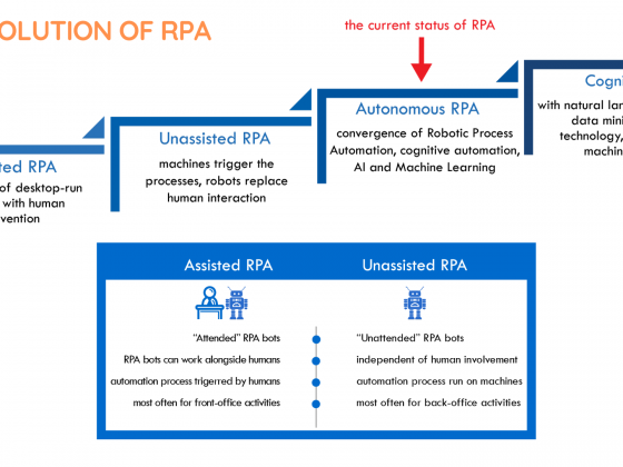 The evolution of RPA | Robotic Process Automation | Comidor Platform